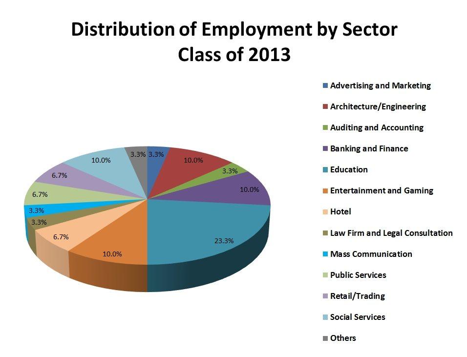 C2013_employment_chart