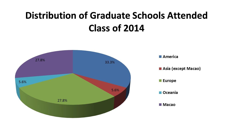 C2014 study chart