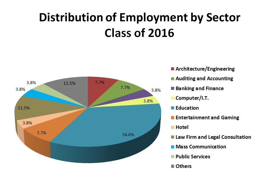 distribution-of-employment-by-sector_c2016