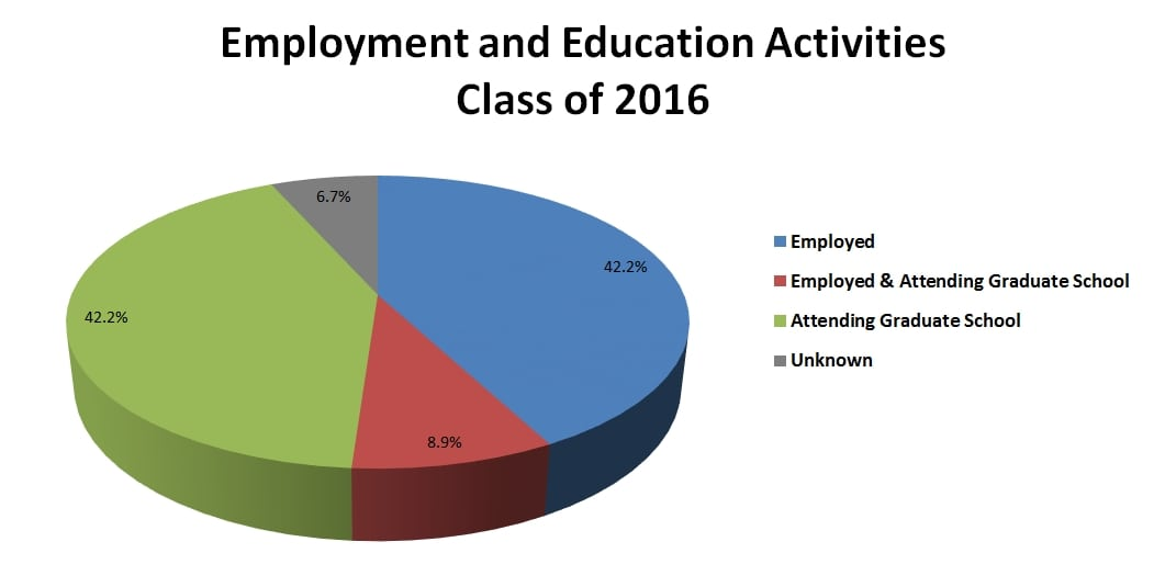 employment-and-education-activities_c2016